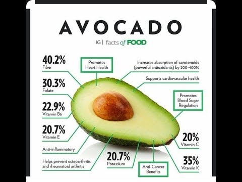 Quick Nutrition Facts Of Avocados