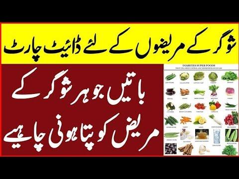 Dietary guidelines for diabetes|| sugar k marez kya khaye?|| Dietitian Hafsa Yousaf